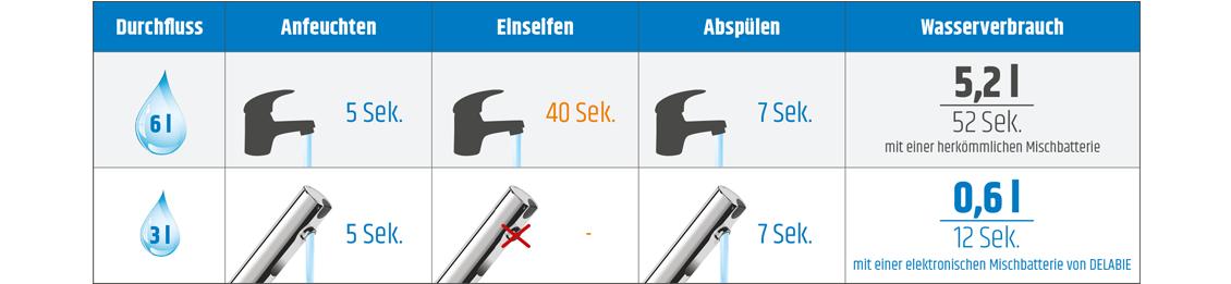Vergleich des Wasserverbrauchs